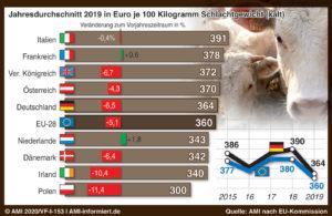 2020_07_Grafik_Marktbericht_Jungbullen_bauernzeitung