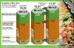 2020_07_Grafik_Marktkommentar_Biolebensmittel_bauernzeitung