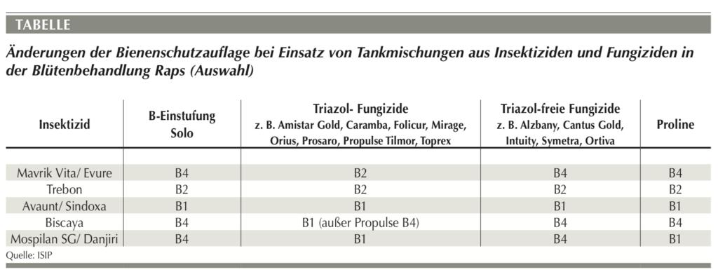 Änderungen der Bienenschutzauflage bei Einsatz von Tankmischungen aus Insektiziden und Fungiziden in der Blütenbehandlung Raps (Auswahl)